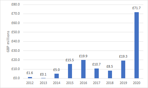 Jan Feb Constraint Payments by Year