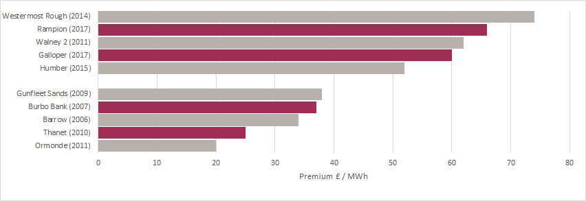 graph showing constraint premium per MWh offshore wind