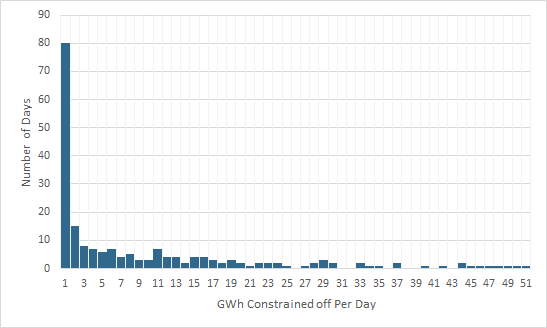 histogram of number of constraint days